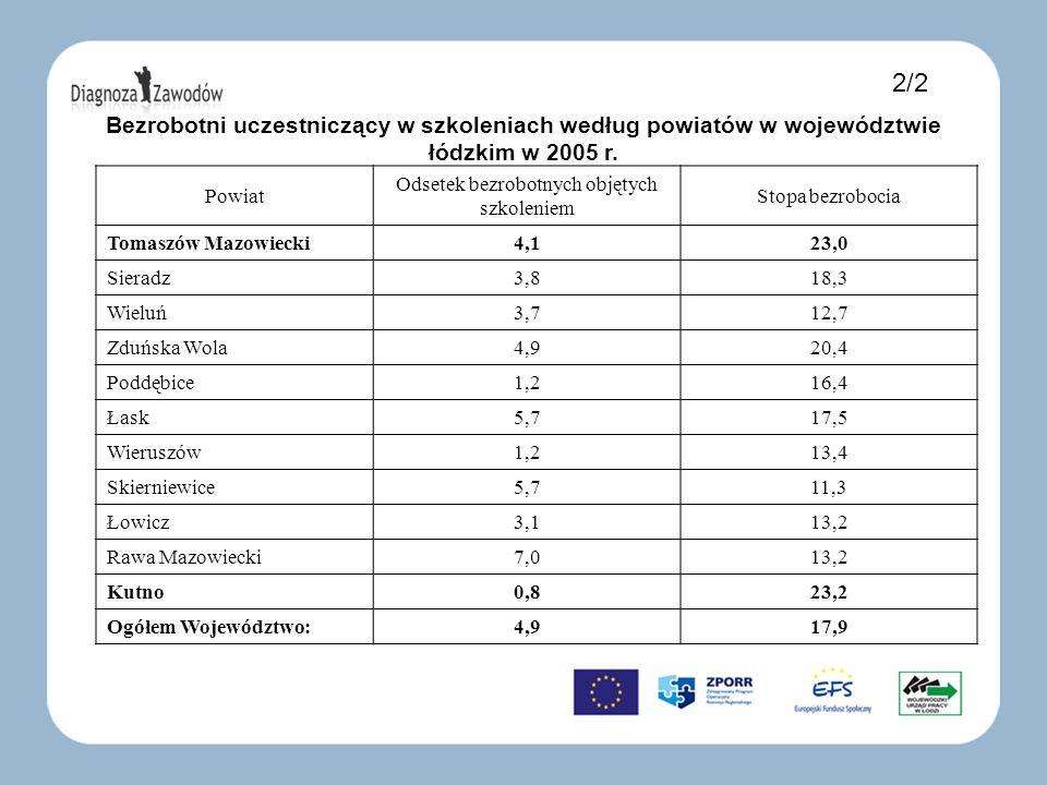 Bezrobotni uczestniczący w szkoleniach według powiatów w województwie łódzkim w 2005 r. Powiat Odsetek bezrobotnych objętych szkoleniem Stopa bezroboc