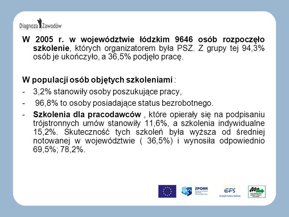 W 2005 r. w województwie łódzkim 9646 osób rozpoczęło szkolenie, których organizatorem była PSZ. Z grupy tej 94,3% osób je ukończyło, a 36,5% podjęło