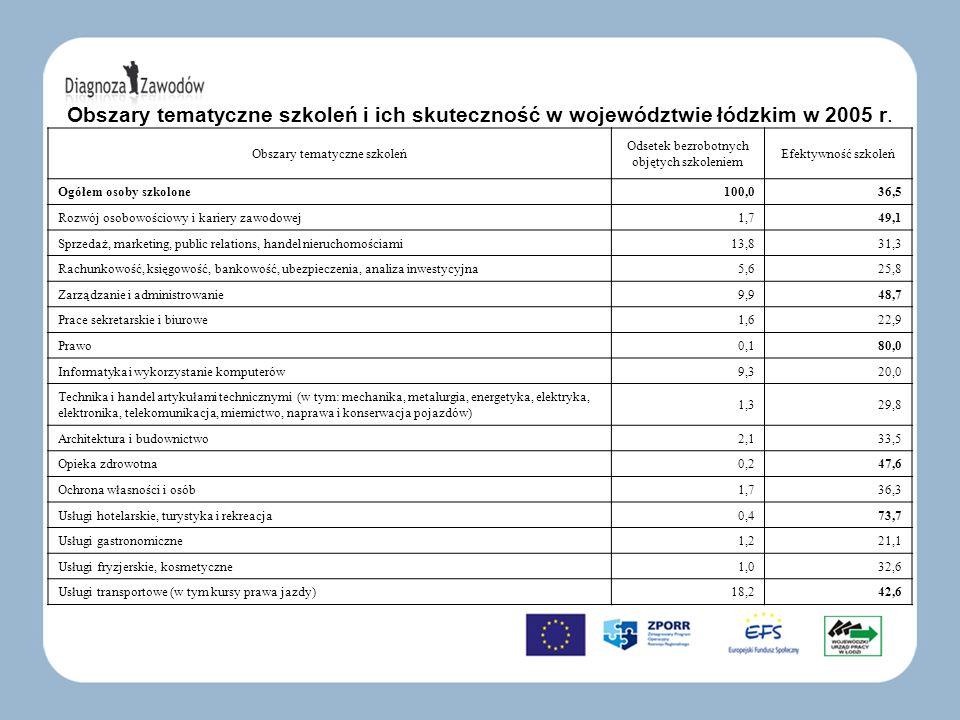 Obszary tematyczne szkoleń i ich skuteczność w województwie łódzkim w 2005 r. Obszary tematyczne szkoleń Odsetek bezrobotnych objętych szkoleniem Efek