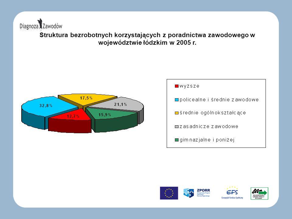 Struktura bezrobotnych korzystających z poradnictwa zawodowego w województwie łódzkim w 2005 r.