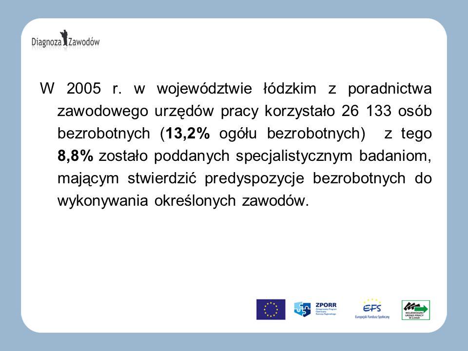 W 2005 r. w województwie łódzkim z poradnictwa zawodowego urzędów pracy korzystało 26 133 osób bezrobotnych (13,2% ogółu bezrobotnych) z tego 8,8% zos