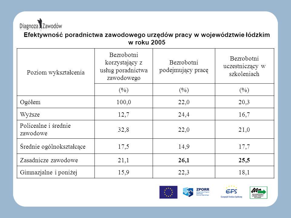 Efektywność poradnictwa zawodowego urzędów pracy w województwie łódzkim w roku 2005 Poziom wykształcenia Bezrobotni korzystający z usług poradnictwa z