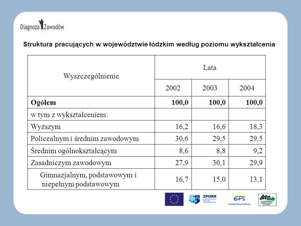 Struktura pracujących w województwie łódzkim według poziomu wykształcenia Wyszczególnienie Lata 200220032004 Ogółem100,0 w tym z wykształceniem: Wyższ