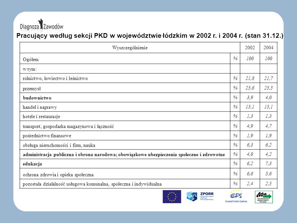 Pracujący według sekcji PKD w województwie łódzkim w 2002 r. i 2004 r. (stan 31.12.) Wyszczególnienie20022004 Ogółem %100 w tym: rolnictwo, łowiectwo