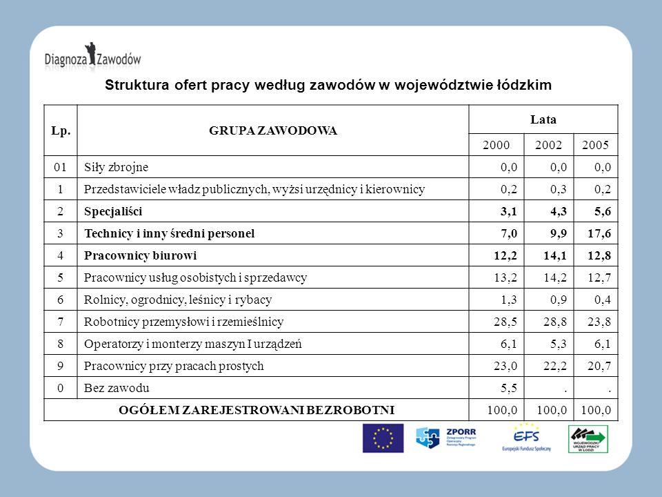 Struktura ofert pracy według zawodów w województwie łódzkim Lp.GRUPA ZAWODOWA Lata 200020022005 01Siły zbrojne 0,0 1Przedstawiciele władz publicznych,