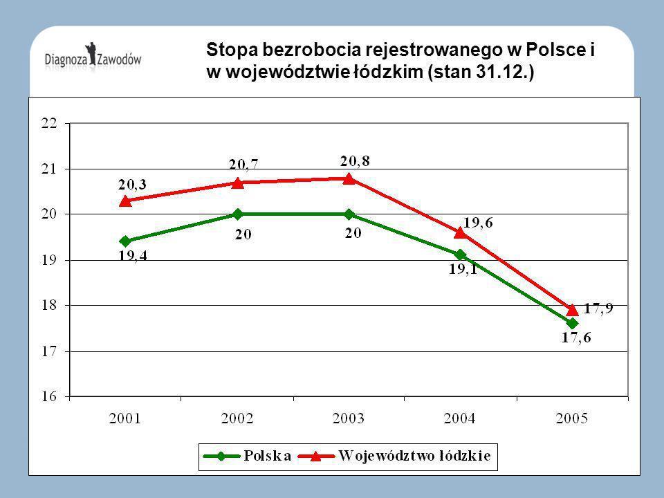 Stopa bezrobocia rejestrowanego w Polsce i w województwie łódzkim (stan 31.12.)