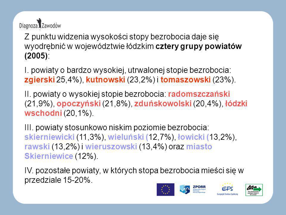 Z punktu widzenia wysokości stopy bezrobocia daje się wyodrębnić w województwie łódzkim cztery grupy powiatów (2005): I.