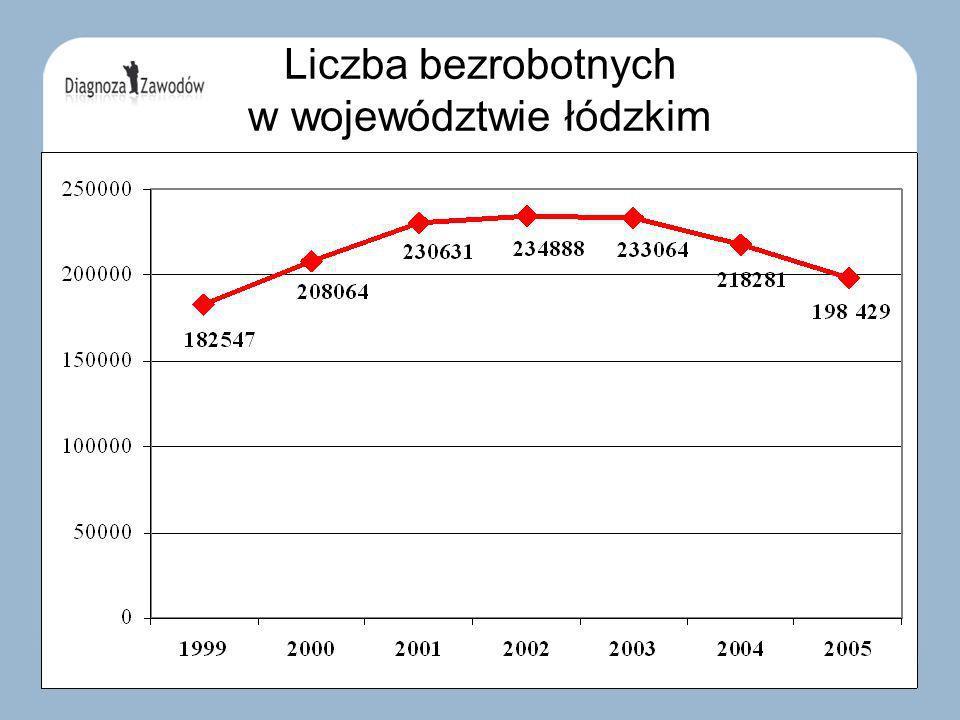 Liczba bezrobotnych w województwie łódzkim