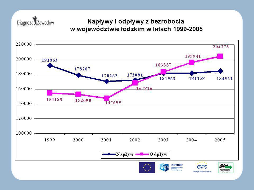 Napływy i odpływy z bezrobocia w województwie łódzkim w latach 1999-2005