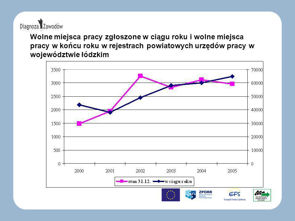 Wolne miejsca pracy zgłoszone w ciągu roku i wolne miejsca pracy w końcu roku w rejestrach powiatowych urzędów pracy w województwie łódzkim