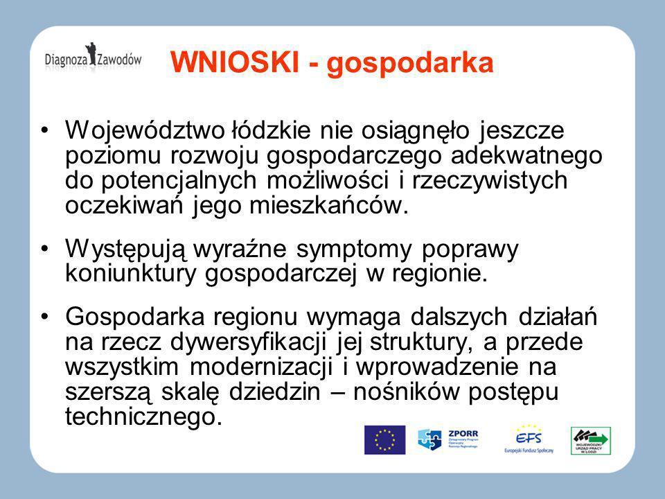 WNIOSKI - gospodarka Województwo łódzkie nie osiągnęło jeszcze poziomu rozwoju gospodarczego adekwatnego do potencjalnych możliwości i rzeczywistych oczekiwań jego mieszkańców.
