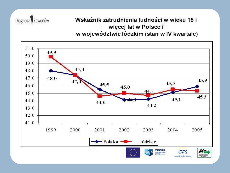Wskaźnik zatrudnienia ludności w wieku 15 i więcej lat w Polsce i w województwie łódzkim (stan w IV kwartale)