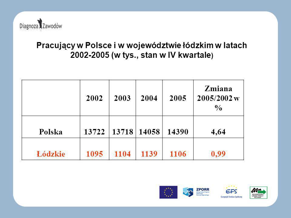 Pracujący w Polsce i w województwie łódzkim w latach 2002-2005 (w tys., stan w IV kwartale ) 2002200320042005 Zmiana 2005/2002 w % Polska137221371814058143904,64 Łódzkie10951104113911060,99