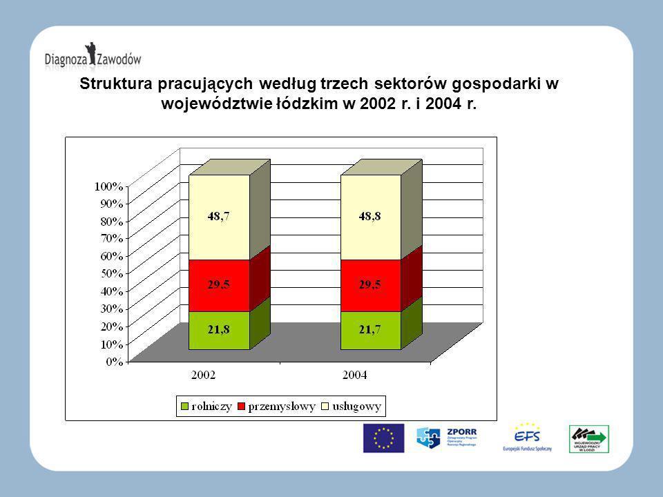 Stopa bezrobocia w Polsce i w województwie łódzkim w latach (stan w IV kwartale)