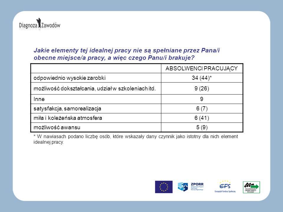 ABSOLWENCI PRACUJĄCY odpowiednio wysokie zarobki34 (44)* możliwość dokształcania, udział w szkoleniach itd.9 (26) Inne9 satysfakcja, samorealizacja6 (