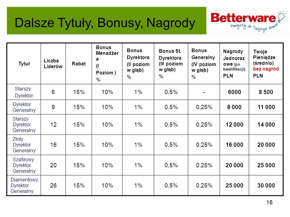 16 Dalsze Tytuły, Bonusy, Nagrody Tytuł Liczba Liderów Rabat Bonus Menadżer a (I Poziom ) % Bonus Dyrektora (II poziom w głąb) % Bonus St. Dyrektora (