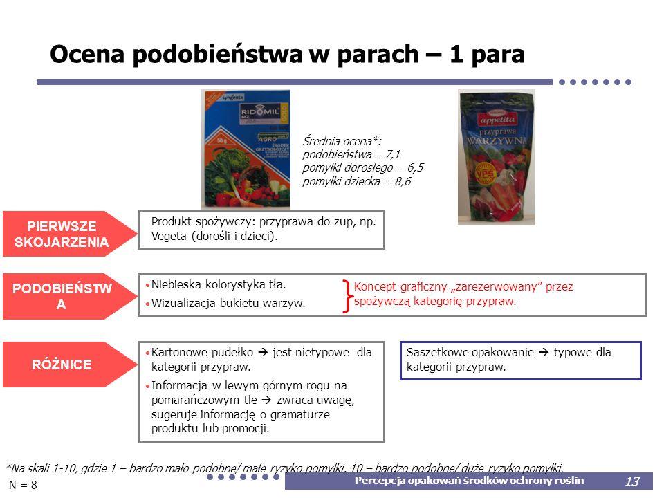 Percepcja opakowań środków ochrony roślin 13 Średnia ocena*: podobieństwa = 7,1 pomyłki dorosłego = 6,5 pomyłki dziecka = 8,6 Ocena podobieństwa w par