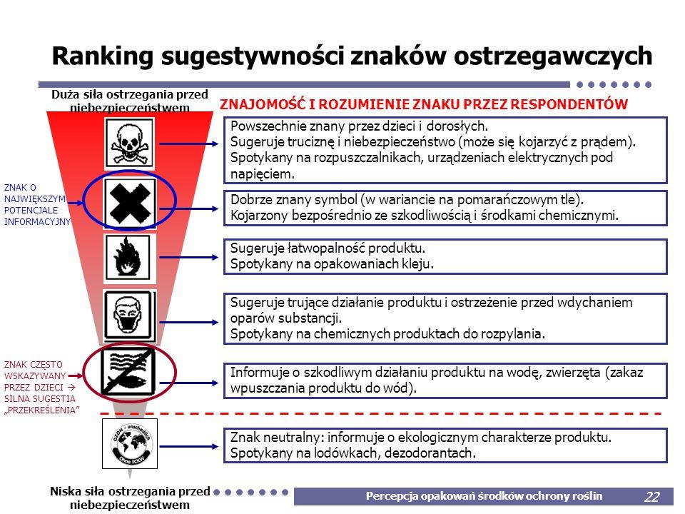 Percepcja opakowań środków ochrony roślin 22 ZNAK O NAJWIĘKSZYM POTENCJALE INFORMACYJNYM Ranking sugestywności znaków ostrzegawczych Duża siła ostrzeg