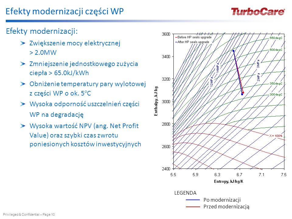 Privileged & Confidential – Page 10 Efekty modernizacji: Zwiększenie mocy elektrycznej > 2.0MW Zmniejszenie jednostkowego zużycia ciepła > 65.0kJ/kWh