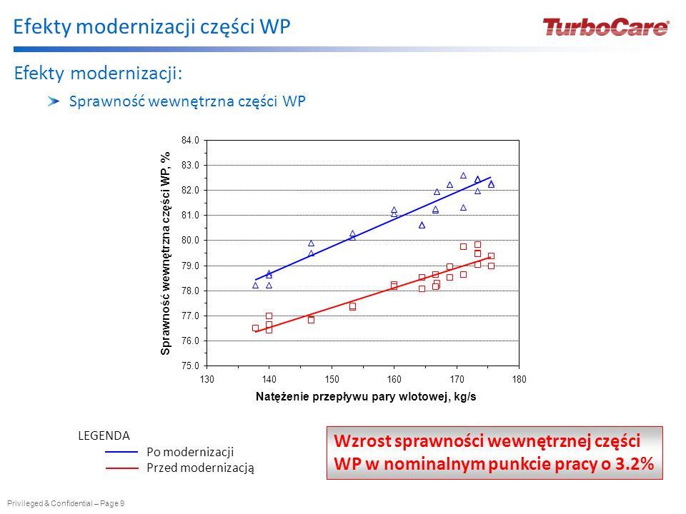 Privileged & Confidential – Page 10 Efekty modernizacji: Zwiększenie mocy elektrycznej > 2.0MW Zmniejszenie jednostkowego zużycia ciepła > 65.0kJ/kWh Obniżenie temperatury pary wylotowej z części WP o ok.