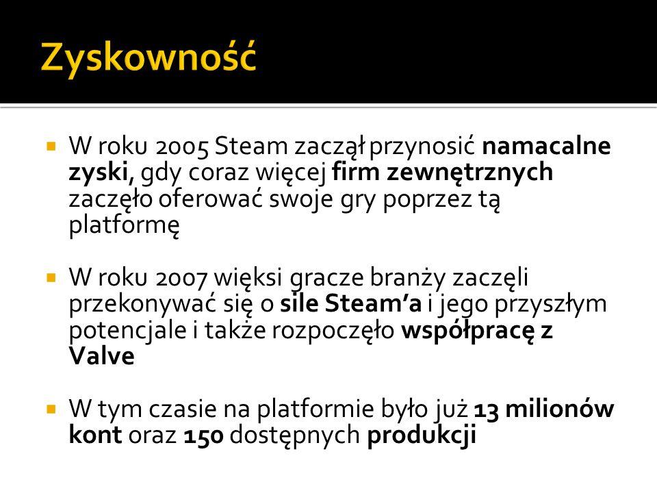 W roku 2005 Steam zaczął przynosić namacalne zyski, gdy coraz więcej firm zewnętrznych zaczęło oferować swoje gry poprzez tą platformę W roku 2007 wię
