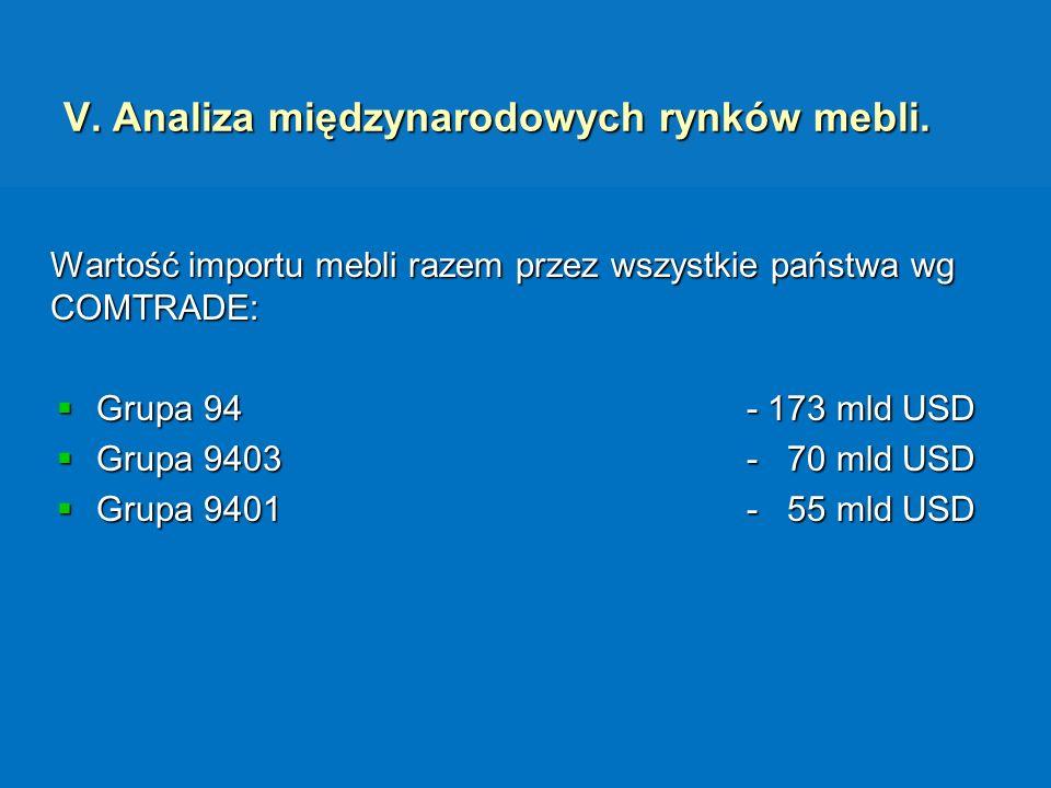 V. Analiza międzynarodowych rynków mebli. Wartość importu mebli razem przez wszystkie państwa wg COMTRADE: Grupa 94 - 173 mld USD Grupa 94 - 173 mld U