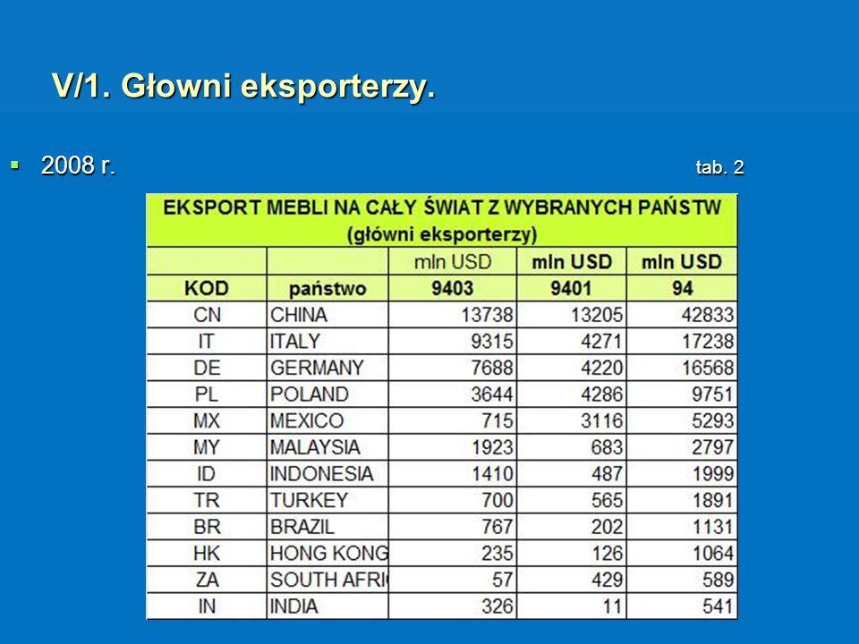 2008 r. tab. 2 2008 r. tab. 2 V/1. Głowni eksporterzy.