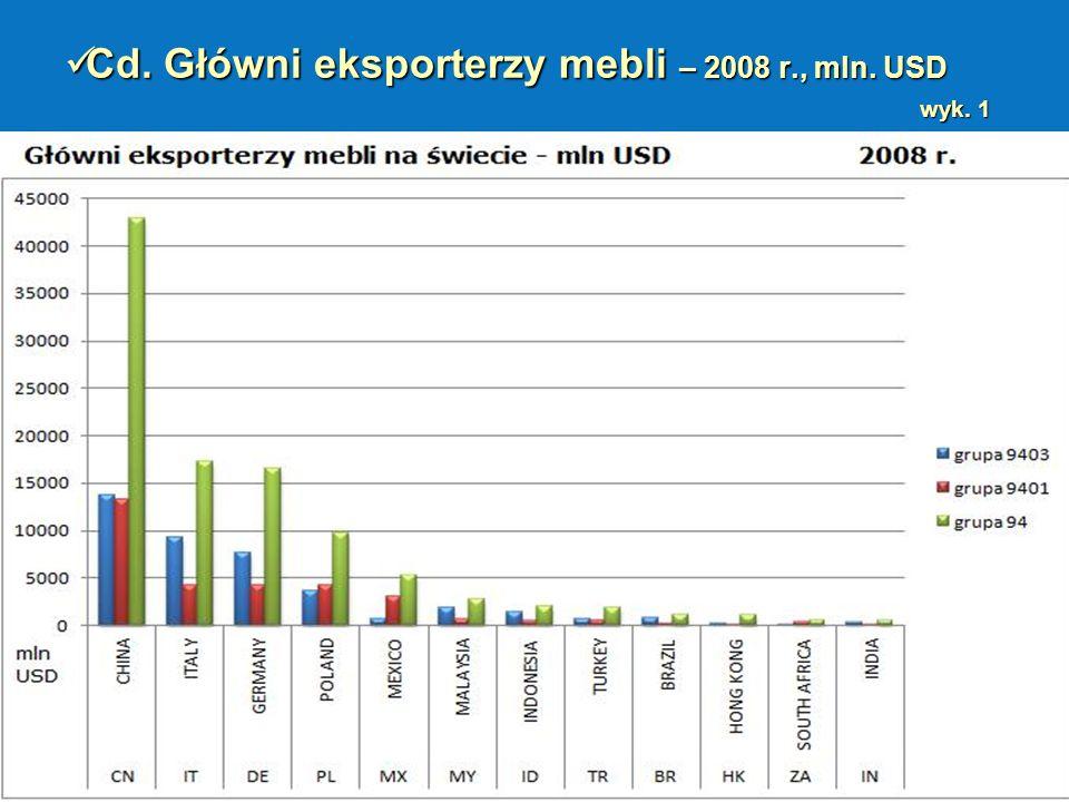 Cd. Główni eksporterzy mebli – 2008 r., mln. USD wyk. 1 Cd. Główni eksporterzy mebli – 2008 r., mln. USD wyk. 1