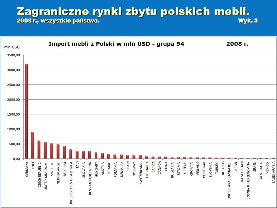 Zagraniczne rynki zbytu polskich mebli. 2008 r., wszystkie państwa.Wyk. 3