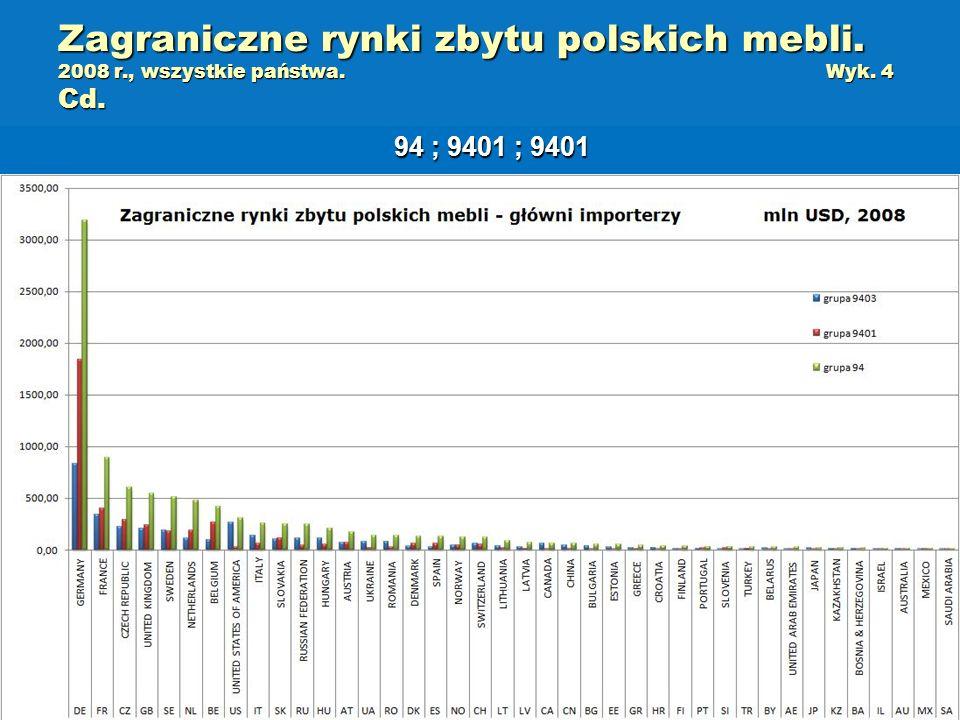 Zagraniczne rynki zbytu polskich mebli. 2008 r., wszystkie państwa.Wyk. 4 Cd. 94 ; 9401 ; 9401
