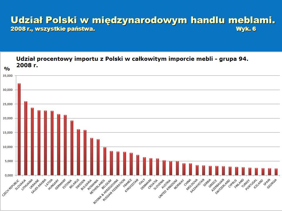 Udział Polski w międzynarodowym handlu meblami. 2008 r., wszystkie państwa.Wyk. 6