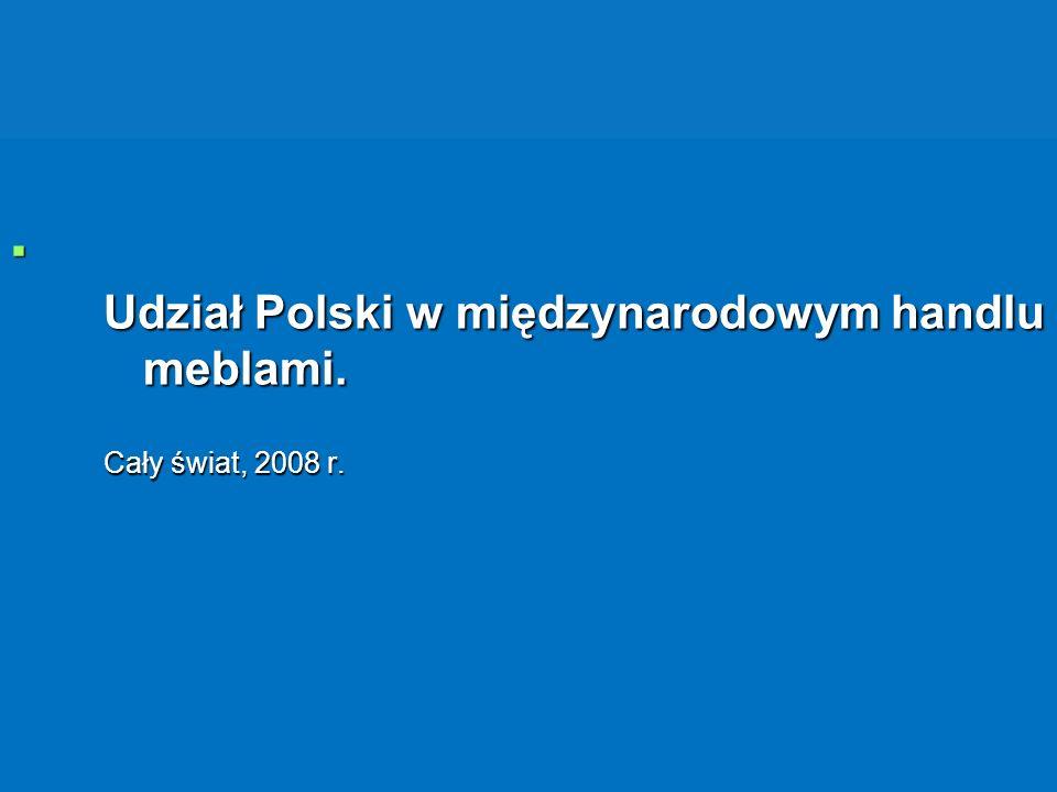 Udział Polski w międzynarodowym handlu meblami. Cały świat, 2008 r.