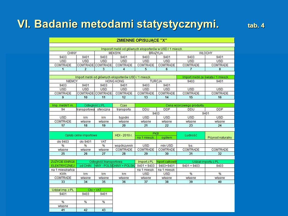 VI. Badanie metodami statystycznymi. tab. 4 B