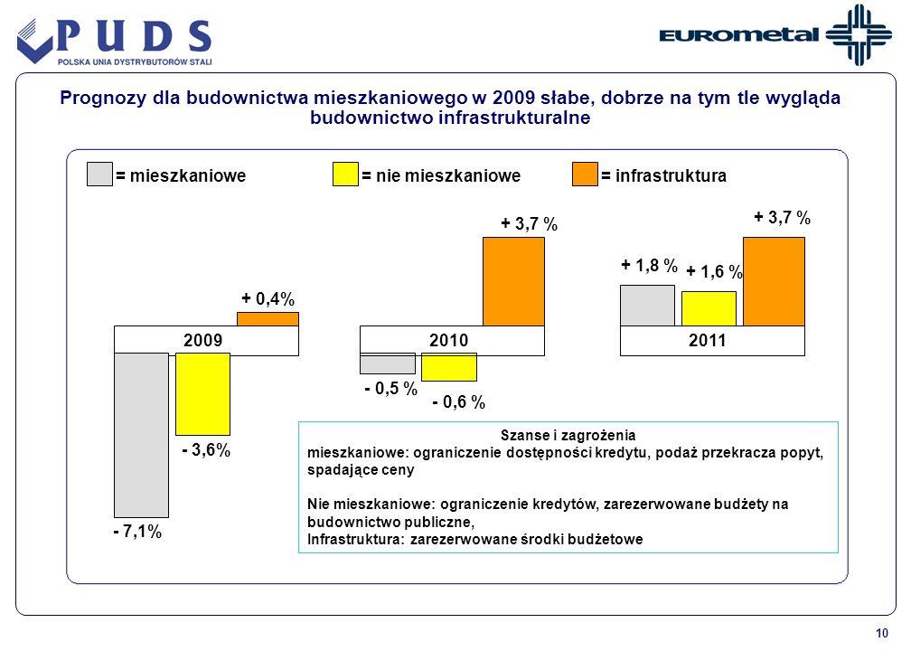 10 2009 = mieszkaniowe= nie mieszkaniowe - 3,6% Prognozy dla budownictwa mieszkaniowego w 2009 słabe, dobrze na tym tle wygląda budownictwo infrastruk