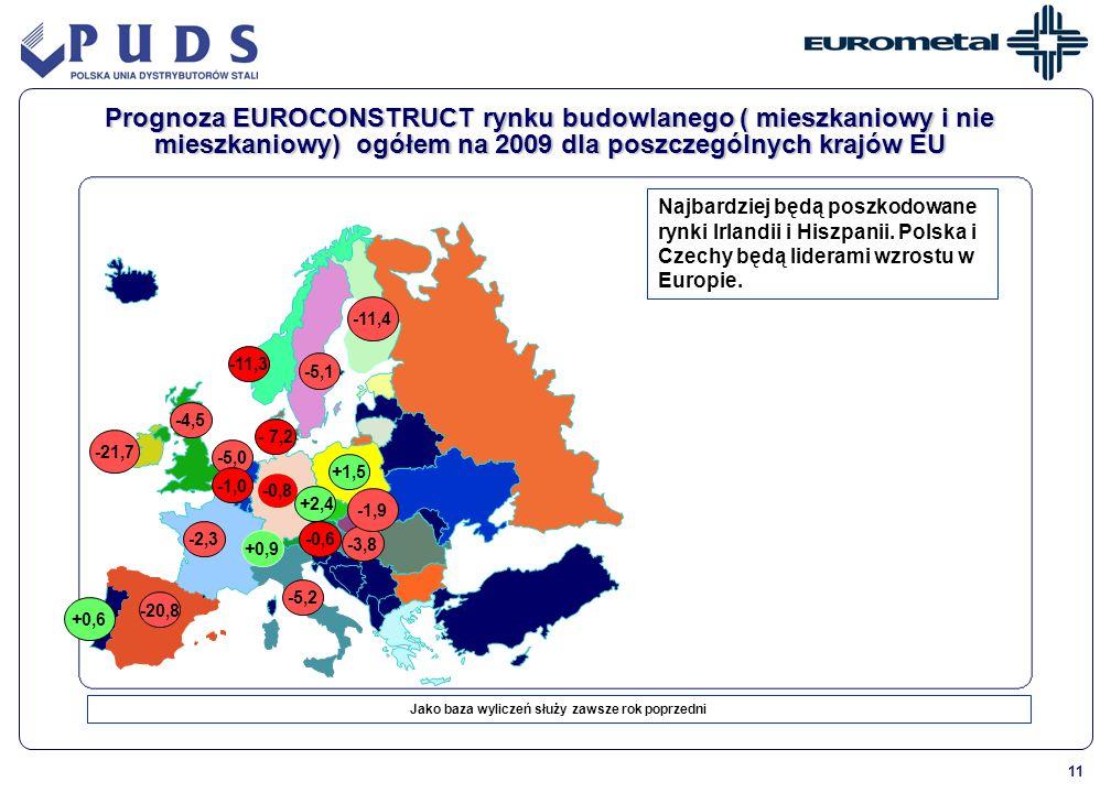 11 -5,0 -5,1 -0,6 -0,8 -4,5 -3,8 -1,0 -2,3 -20,8 +1,5 +2,4 -5,2 - 7,2 -11,3 +0,9 Prognoza EUROCONSTRUCT rynku budowlanego ( mieszkaniowy i nie mieszka