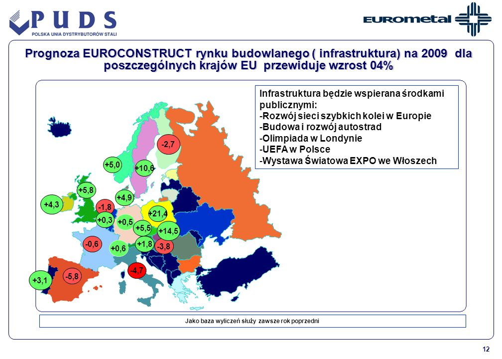 12 -1,8 +10,6 +1,8 +0,5 +5,8 -3,8 +0,3 -0,6 -5,8 +21,4 +5,5 -4,7 +4,9 +5,0 +0,6 Prognoza EUROCONSTRUCT rynku budowlanego ( infrastruktura) na 2009 dla