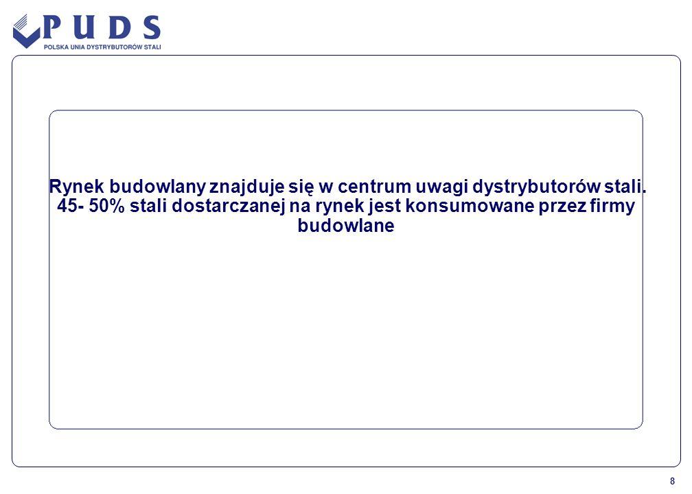 9 2005 2006 2007 2008 2009 2010 2011 + 1,7 % + 2,5 % + 0,4% + 4,0 % + 2,2% Prognoza EUROCONSTRUCT przewiduje w 2009 w całej UE spadek rynku budowlanego, wzrost ma nastąpić w 2010.