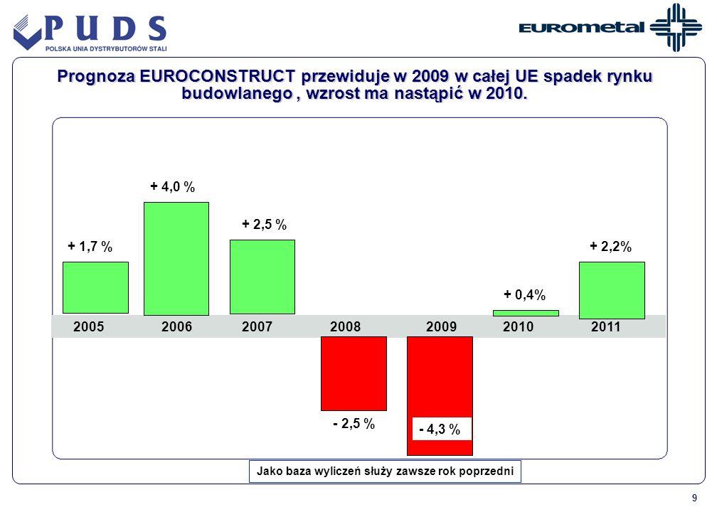 9 2005 2006 2007 2008 2009 2010 2011 + 1,7 % + 2,5 % + 0,4% + 4,0 % + 2,2% Prognoza EUROCONSTRUCT przewiduje w 2009 w całej UE spadek rynku budowlaneg
