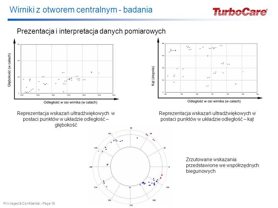 Wirniki z otworem centralnym - badania Privileged & Confidential - Page 15 Prezentacja i interpretacja danych pomiarowych Reprezentacja wskazań ultrad