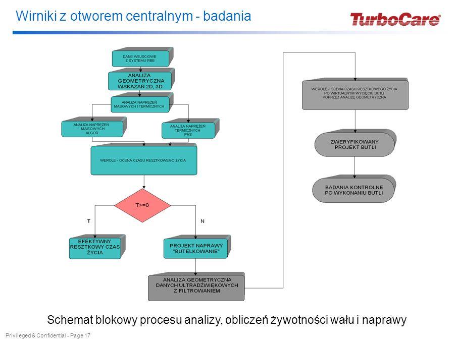 Wirniki z otworem centralnym - badania Privileged & Confidential - Page 17 Schemat blokowy procesu analizy, obliczeń żywotności wału i naprawy