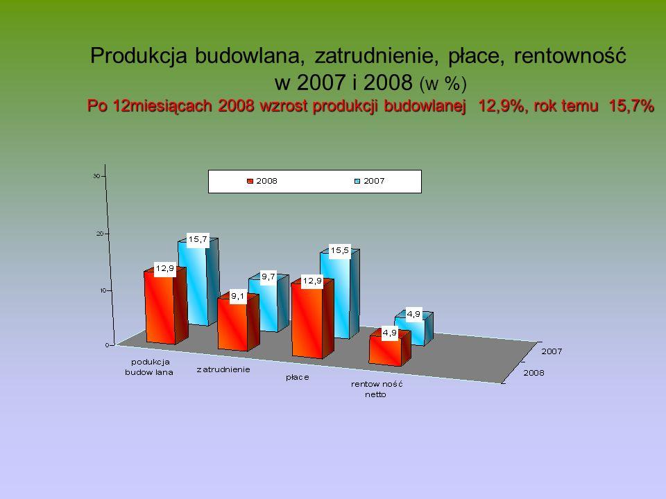 Po 12miesiącach 2008 wzrost produkcji budowlanej 12,9%, rok temu 15,7% Produkcja budowlana, zatrudnienie, płace, rentowność w 2007 i 2008 (w %) Po 12m