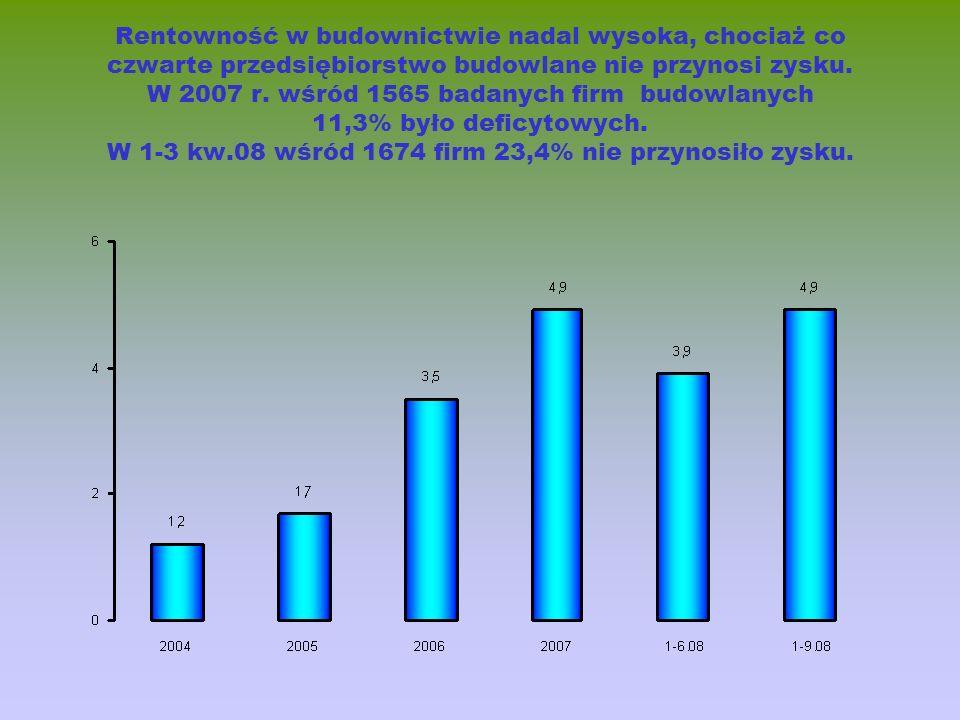Rentowność w budownictwie nadal wysoka, chociaż co czwarte przedsiębiorstwo budowlane nie przynosi zysku. W 2007 r. wśród 1565 badanych firm budowlany