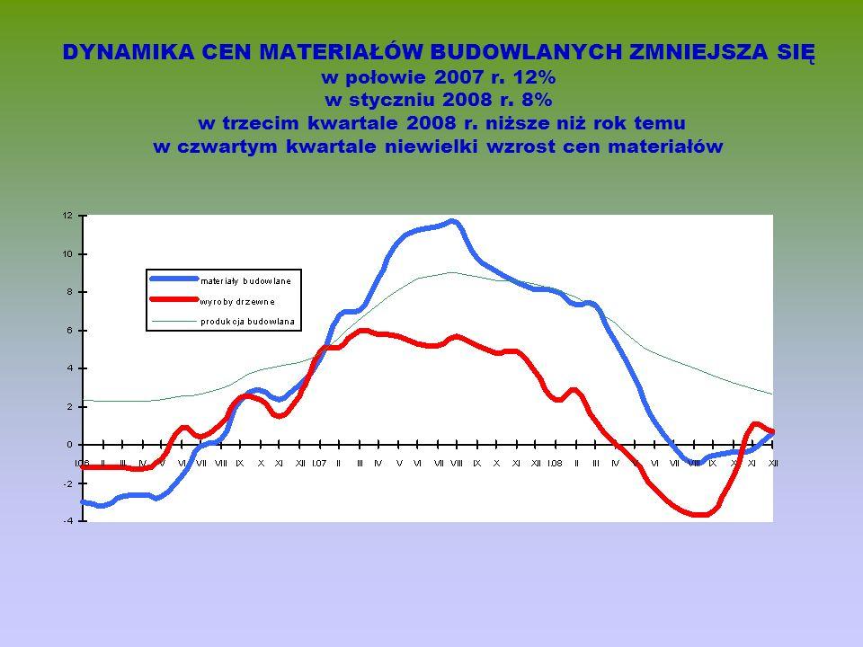 DYNAMIKA CEN MATERIAŁÓW BUDOWLANYCH ZMNIEJSZA SIĘ w połowie 2007 r. 12% w styczniu 2008 r. 8% w trzecim kwartale 2008 r. niższe niż rok temu w czwarty