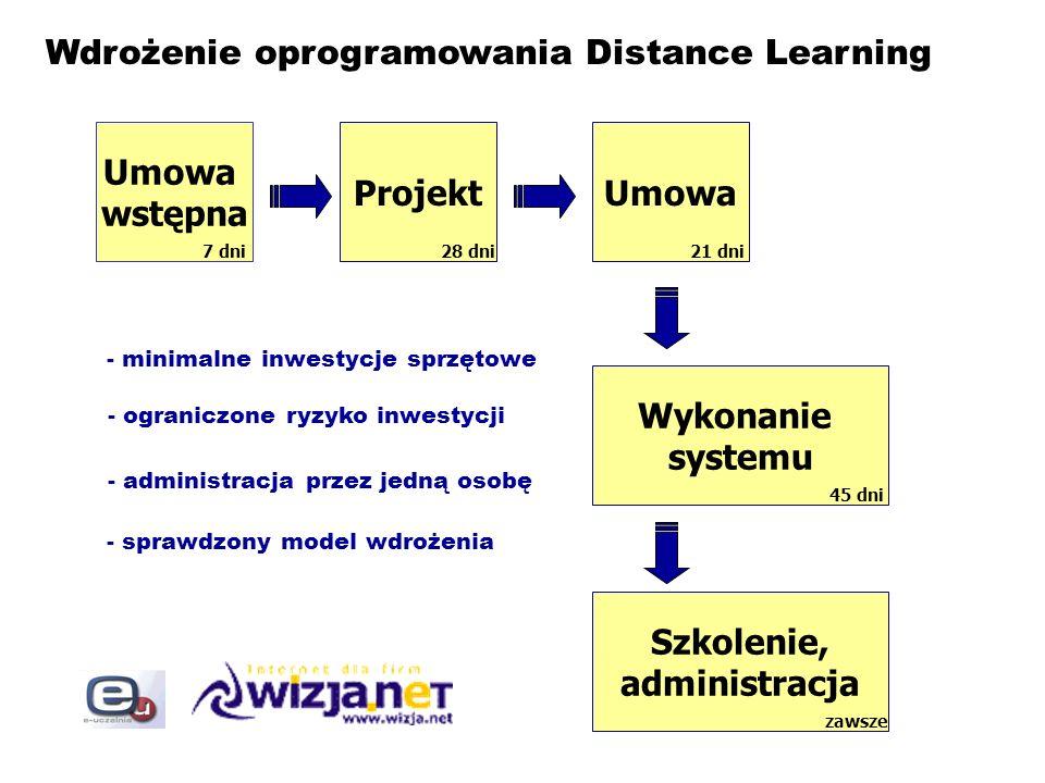 Wdrożenie oprogramowania Distance Learning Umowa wstępna ProjektUmowa Wykonanie systemu Szkolenie, administracja 7 dni28 dni21 dni 45 dni zawsze - min
