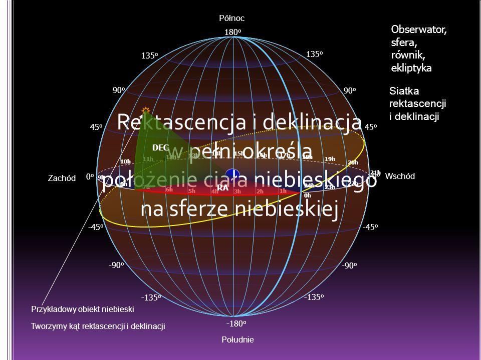 0o0o Południe 45 o 135 o 90 o 180 o -45 o -135 o -90 o -180 o 135 o 90 o 45 o 0o0o -45 o -90 o -135 o Północ Obserwator, sfera, równik, ekliptyka Siatka rektascencji i deklinacji Przykładowy obiekt niebieski Tworzymy kąt rektascencji i deklinacji Rektascencja i deklinacja w pełni określa położenie ciała niebieskiego na sferze niebieskiej Zachód Wschód 2h3h4h 5h 7h 6h 8h 9h 10h 11h 12h 13h 14h15h 16h17h 18h 19h 21h 22h 23h 24h 1h 20h 0h RA DEC