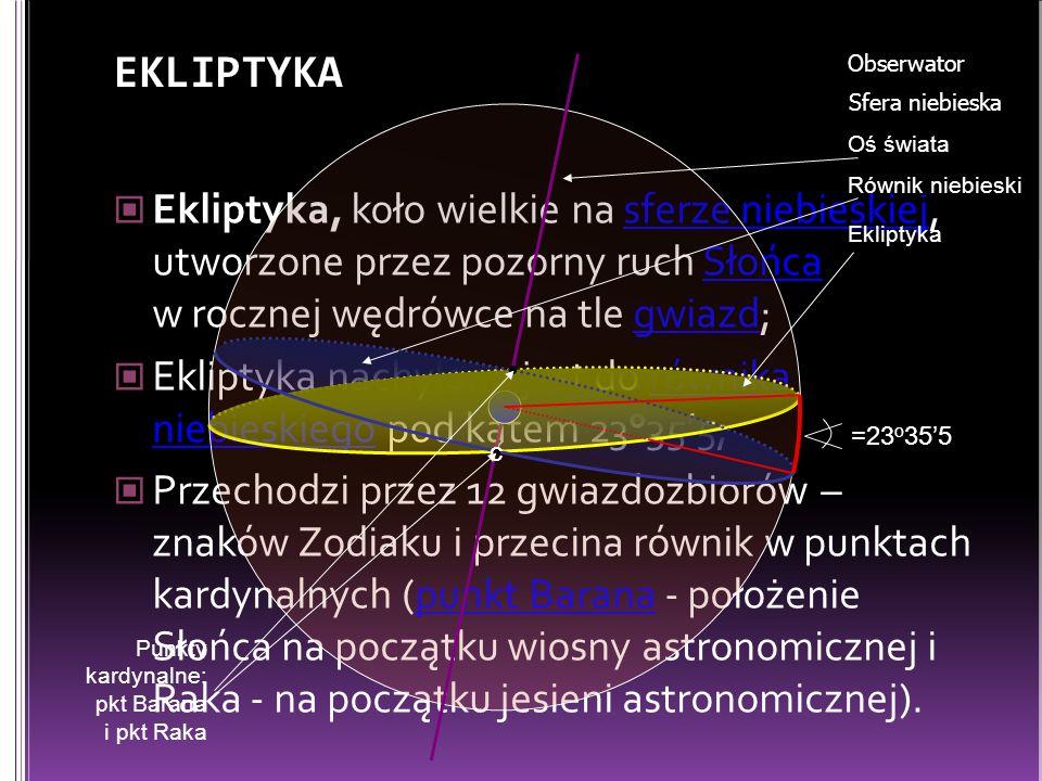 Ekliptyka, koło wielkie na sferze niebieskiej, utworzone przez pozorny ruch Słońca w rocznej wędrówce na tle gwiazd;sferze niebieskiejSłońcagwiazd Ekliptyka nachylona jest do równika niebieskiego pod kątem 23°355;równika niebieskiego Przechodzi przez 12 gwiazdozbiorów – znaków Zodiaku i przecina równik w punktach kardynalnych (punkt Barana - położenie Słońca na początku wiosny astronomicznej i Raka - na początku jesieni astronomicznej).punkt Barana EKLIPTYKA Obserwator Sfera niebieska Oś świata Równik niebieski Ekliptyka =23 o 355 c Punkty kardynalne: pkt Barana i pkt Raka