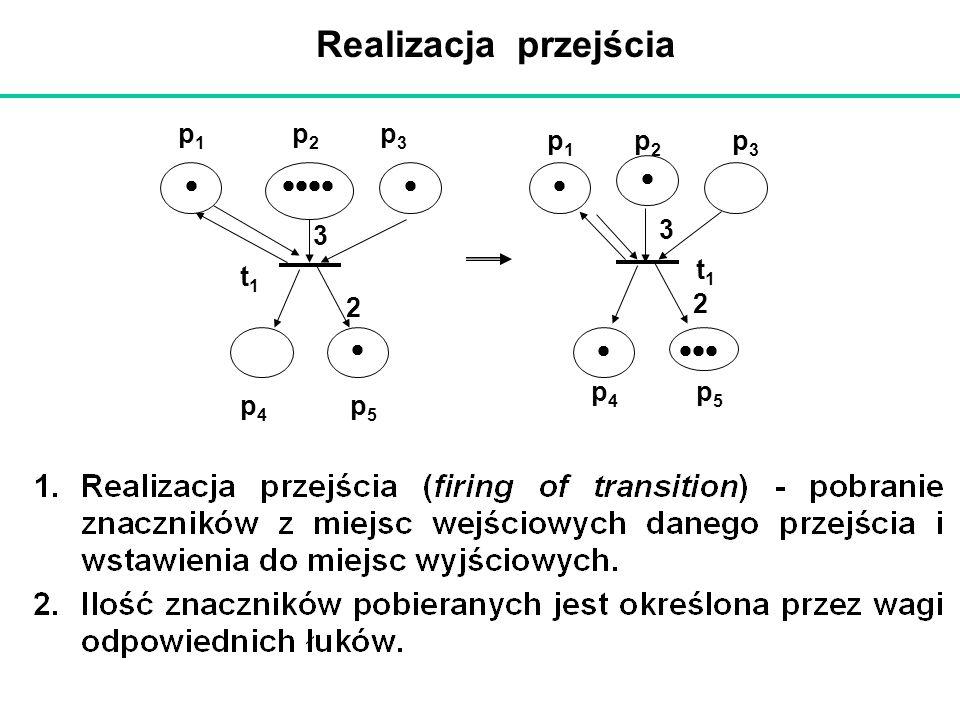 Realizacja przejścia t1t1 p1p1 p2p2 p4p4 p3p3 p5p5 3 2 p1p1 p2p2 p4p4 t1t1 p3p3 p5p5 3 2