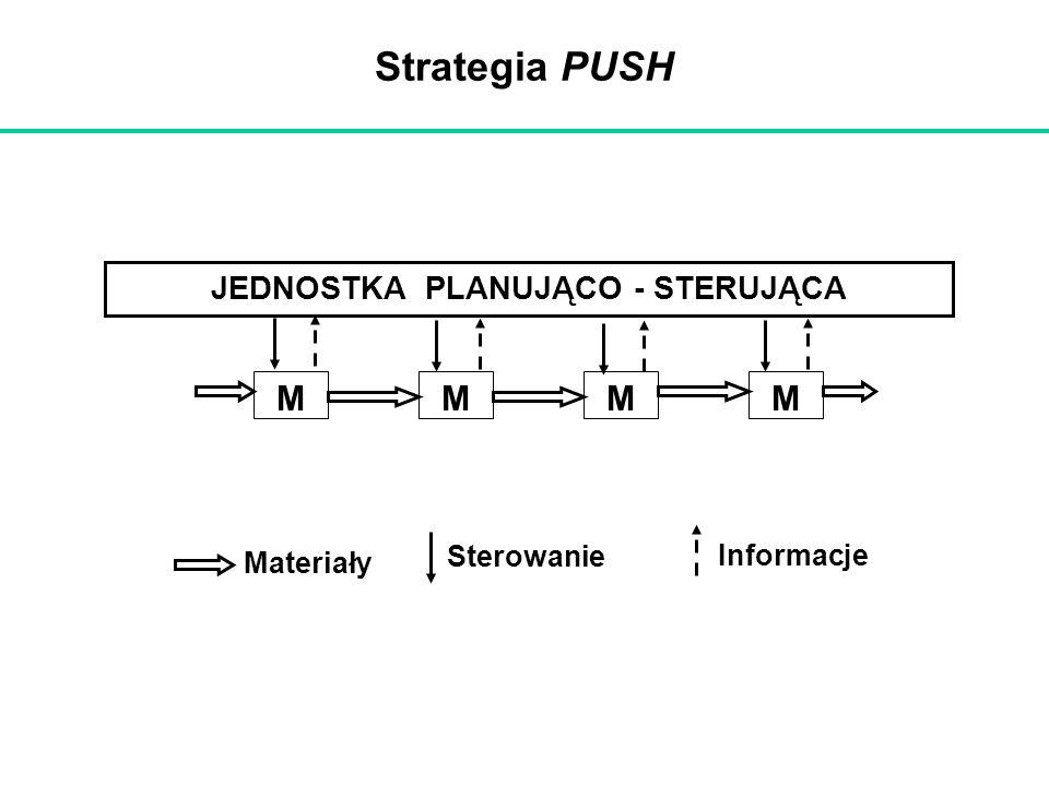 Strategia PUSH JEDNOSTKA PLANUJĄCO - STERUJĄCA MMMM Materiały Sterowanie Informacje