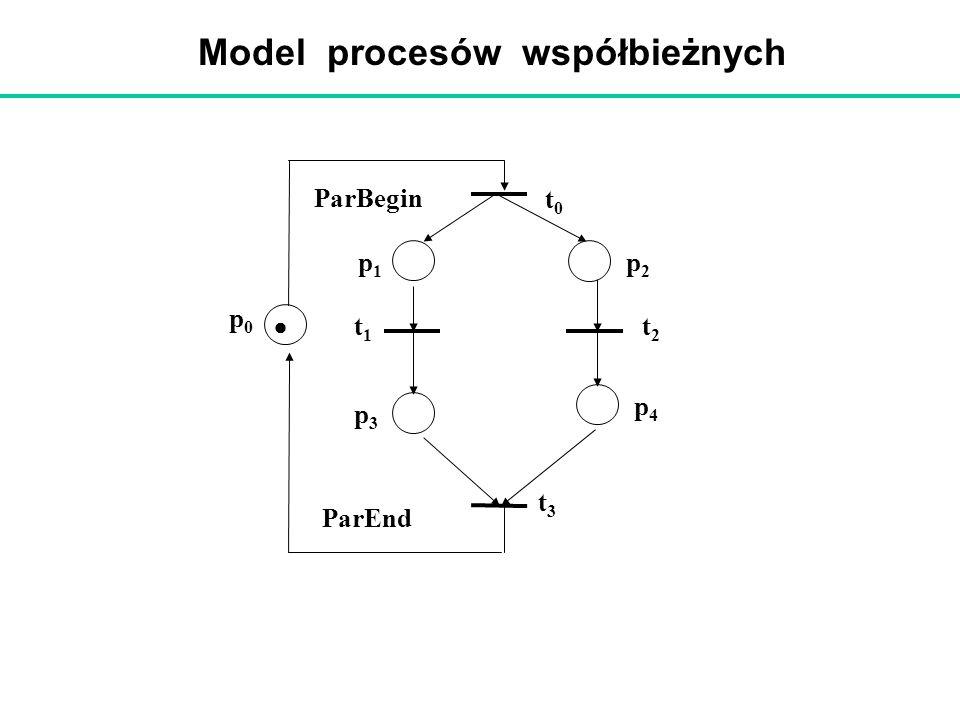 Model procesów współbieżnych ParBegin t1t1 p2p2 ParEnd p1p1 p3p3 p4p4 t2t2 t0t0 t3t3 p0p0