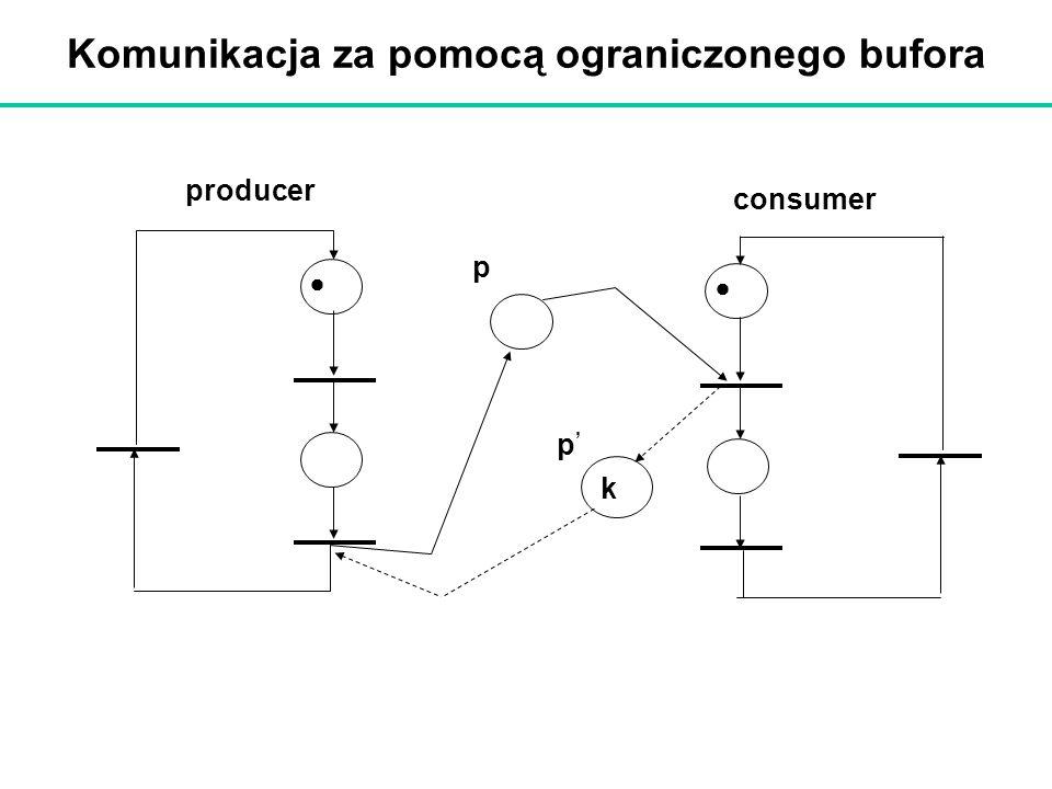 Komunikacja za pomocą ograniczonego bufora producer consumer p k p